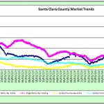Weekly Market Stats – 10/14/15