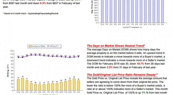 Weekly Stats 3/29/16, Plus February Recap Data