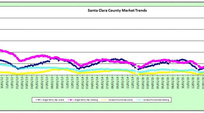 Weekly Stats – 4/19/16 – Santa Clara and Santa Cruz Counties