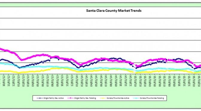 Weekly Stats – 4/5/16 – Santa Clara County and Santa Cruz County