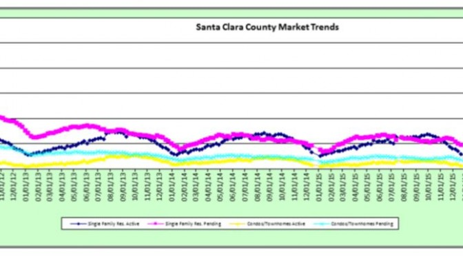 Weekly Stats 4/12/16 – Santa Clara County and Santa Cruz County