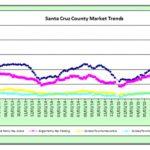 Market Stats at 5/20/16