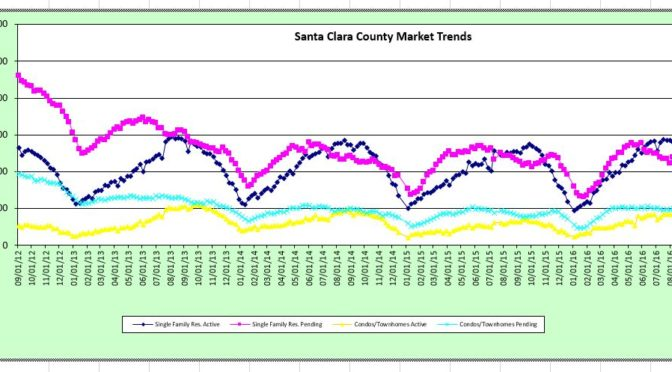 Weekly Stats – 8/25/16 Santa Clara County and Santa Cruz County