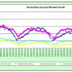 Real Estate Market Stats – 8/5/16