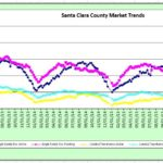 Real Estate Market Stats – Santa Clara and Santa Cruz Counties